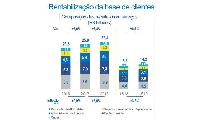 Gráfico da rentabilização da base de clientes do Banco do Brasil