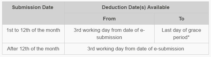 Available deduction dates for Direct Debit