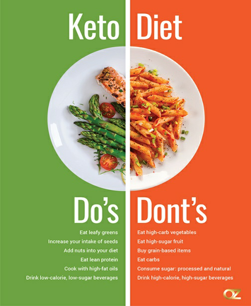 Keto Diet dos and donts