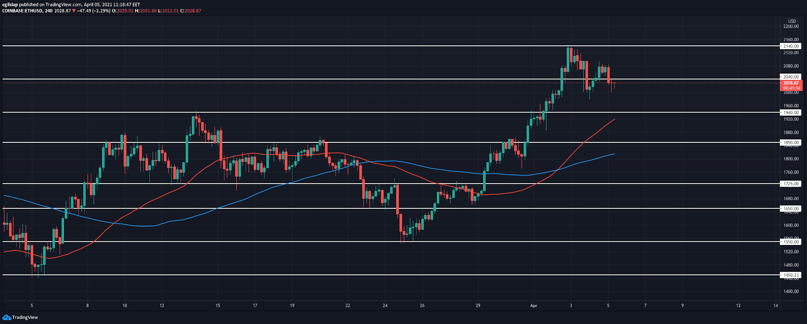 Ethereum price prediction: Ethereum fails to move higher, retests $2,000