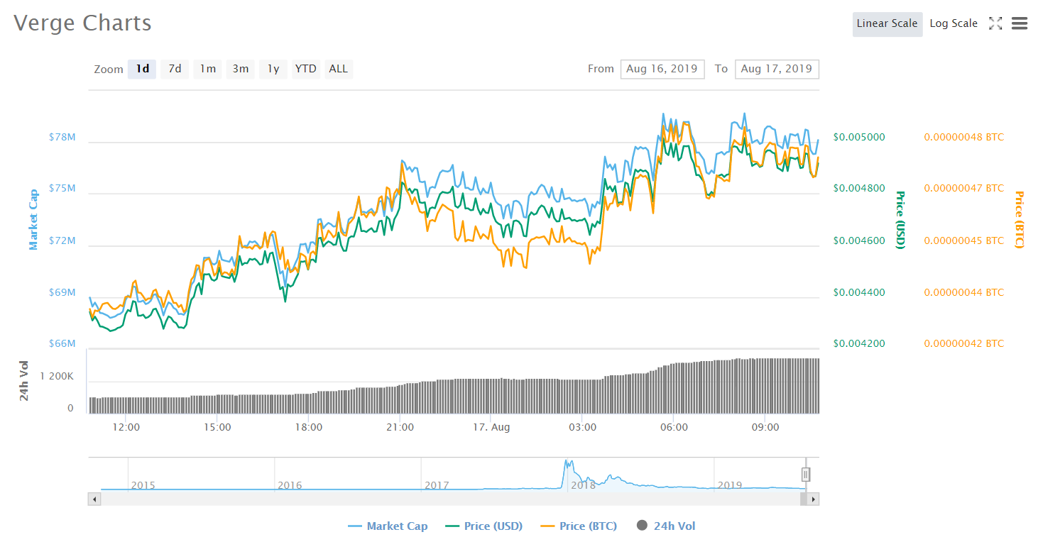 Verge Coin Price