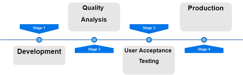 User Acceptance Testing Stages