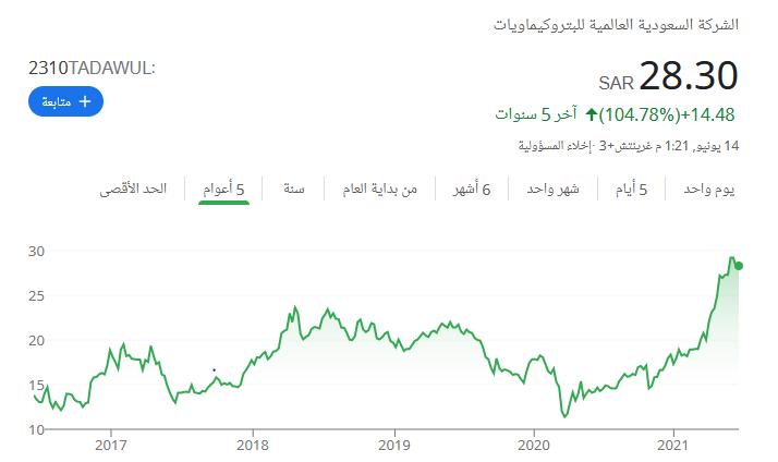 تغيرات سعر سهم بكيم خلال 5 سنوات