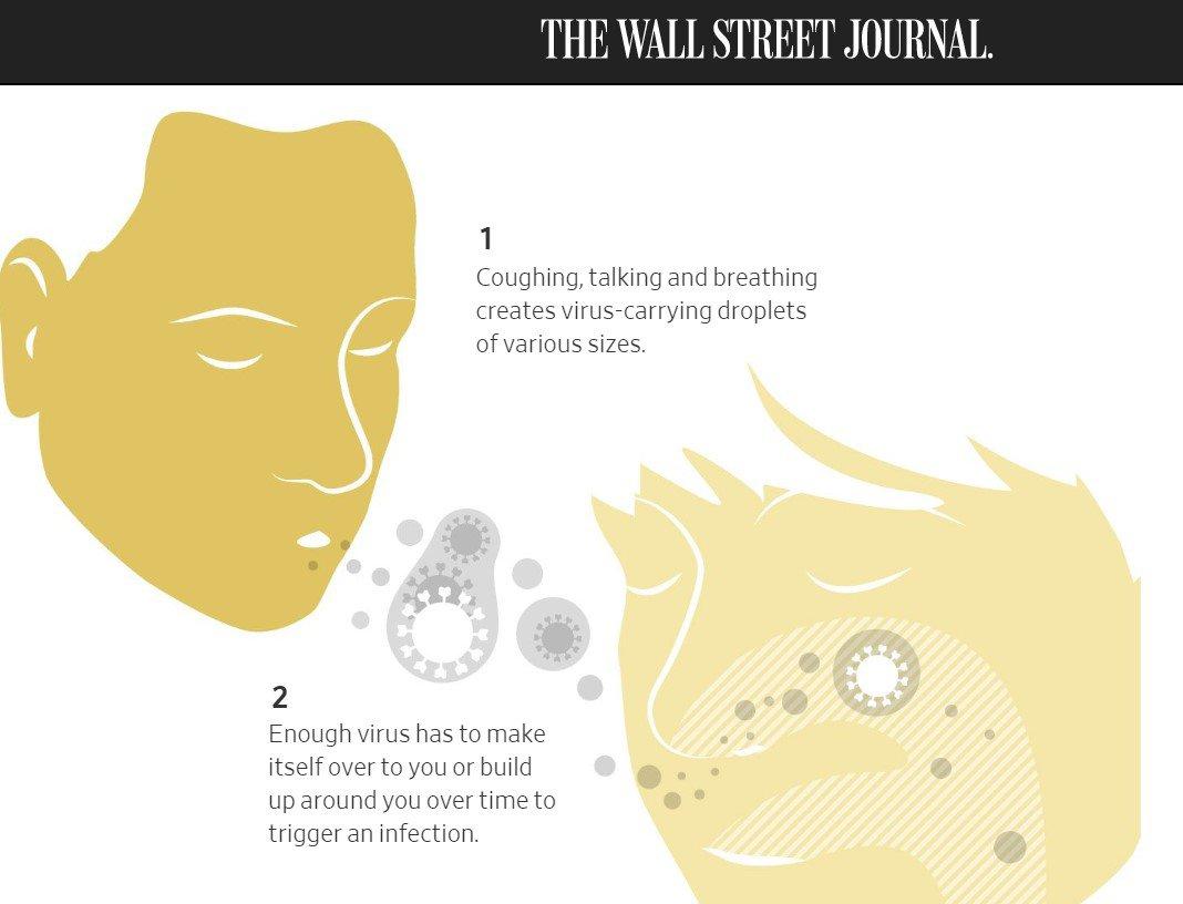 Кашель, розмови та дихання створюють краплинки різних розмірів, які переносять вірус. Щоб спричинити інфікування, до вас має дістатися чи назбиратися навколо велика кількість збудника інфекції
