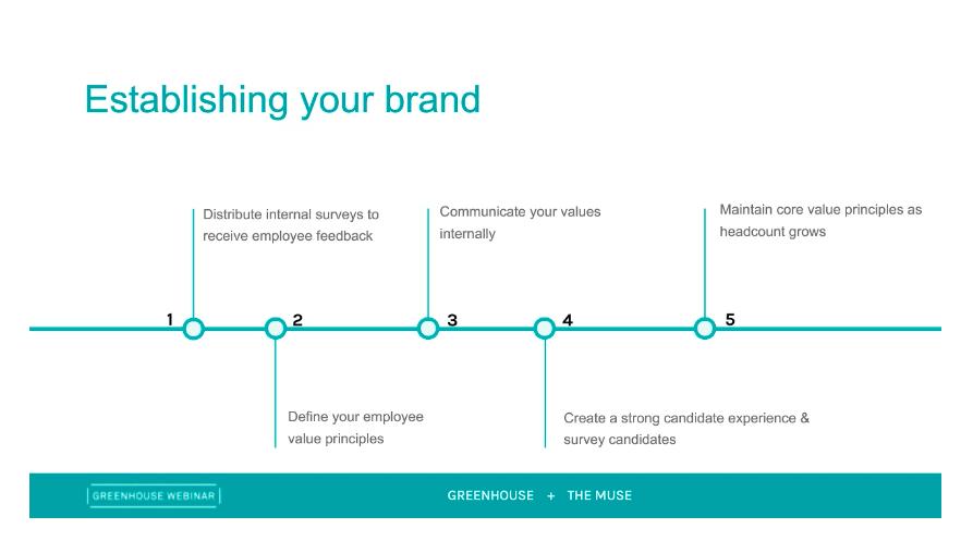 Sample slide on establishing your brand from Greenhouse and The Muse Employer Branding vs. Recruitment Marketing webinar