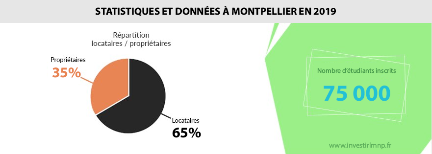 distribution owners and tenants Montpellier