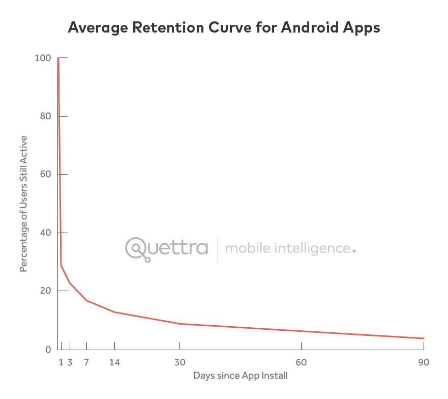 Average Retention Curve