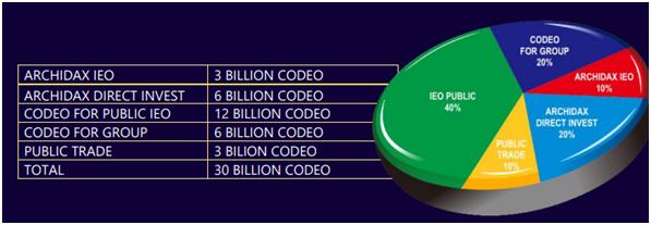 ІСО-проект с широкими инвестиционными возможностями: обзор CODEO Token