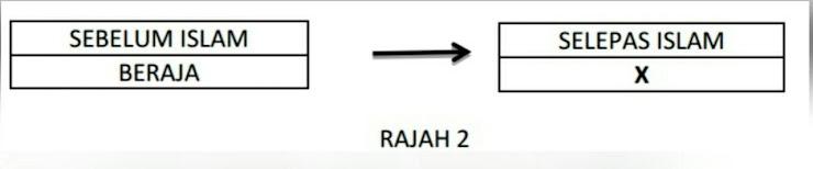 APAKAH X ?