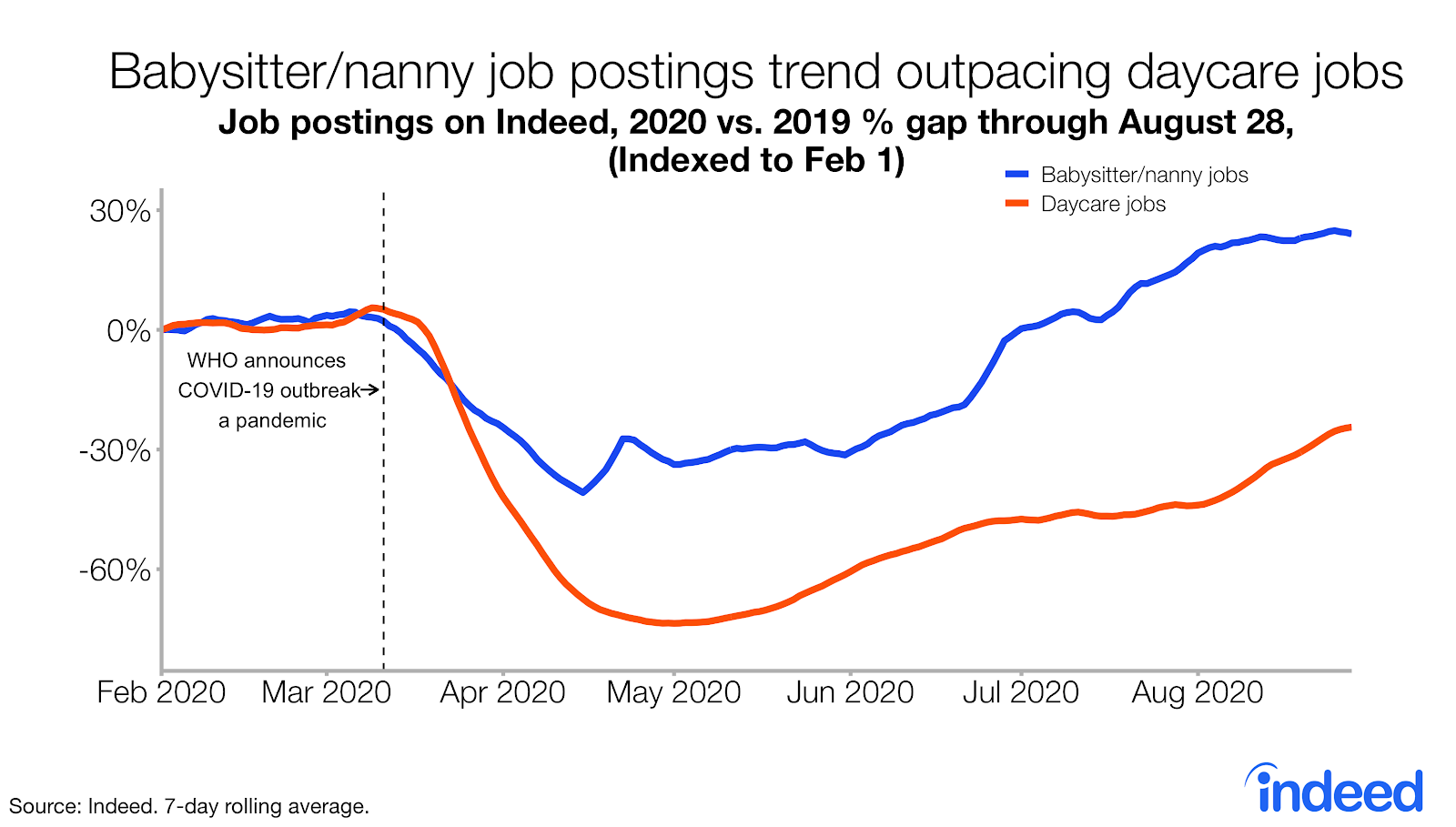Line graph babysitter nanny job posting trends outpacing daycare job postings Indeed US
