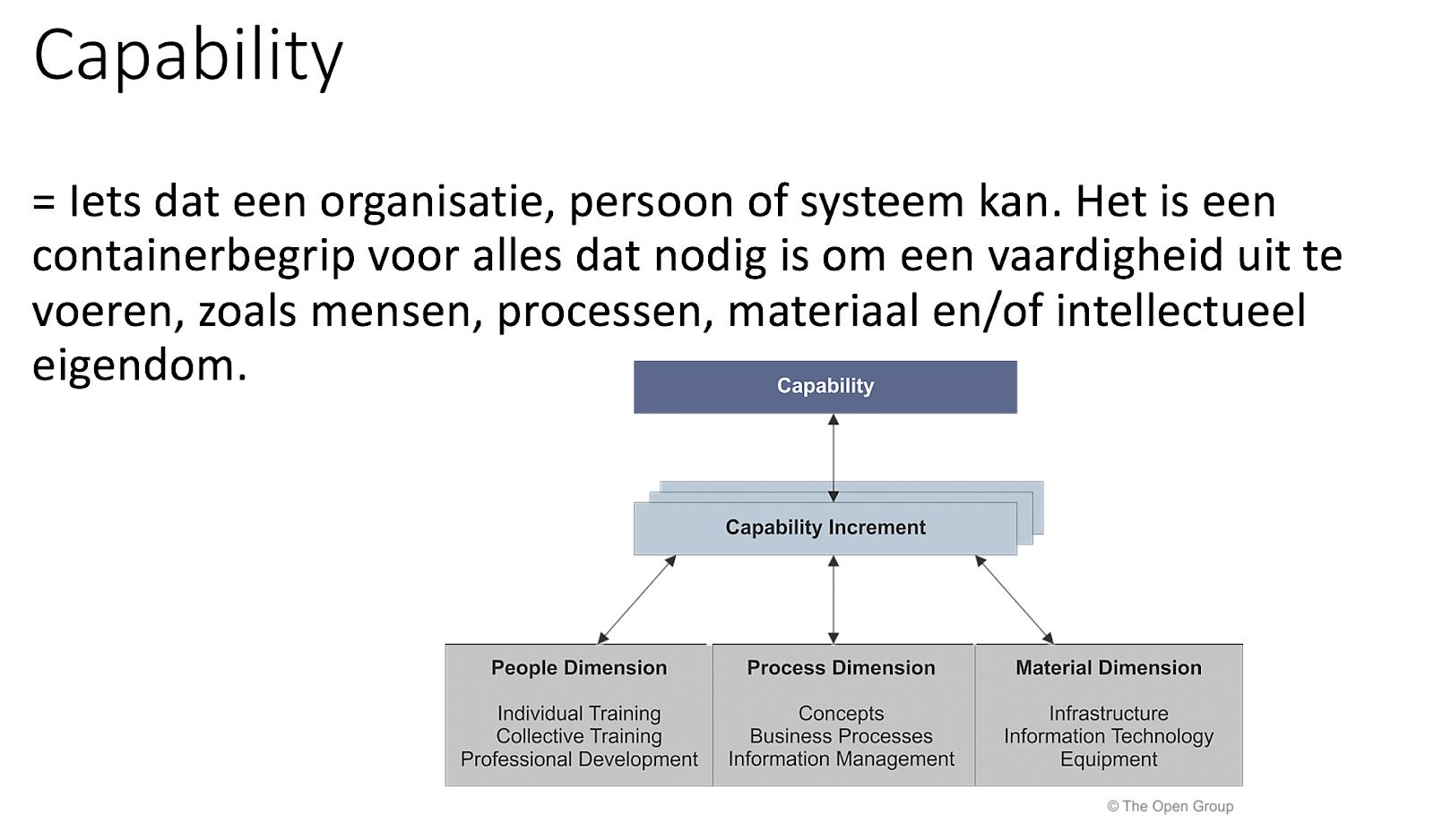 Capability Model