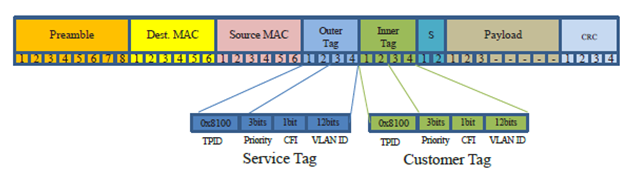 Gambar 10. Ethernet 802.1ad – struktur VLAN