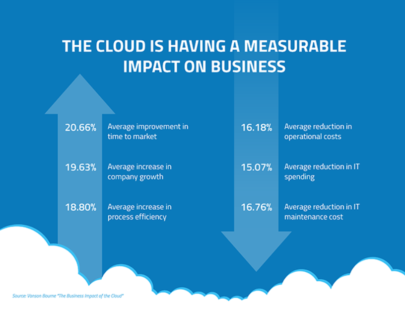 Impact on business from cloud computing
