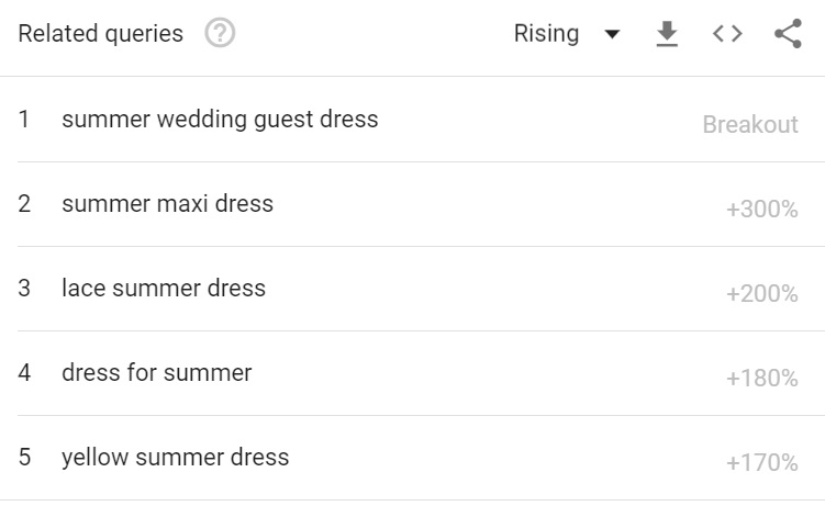 Summer Dresses Result From Google Trends