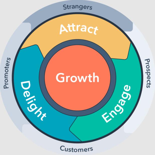 inbound marketing methodology