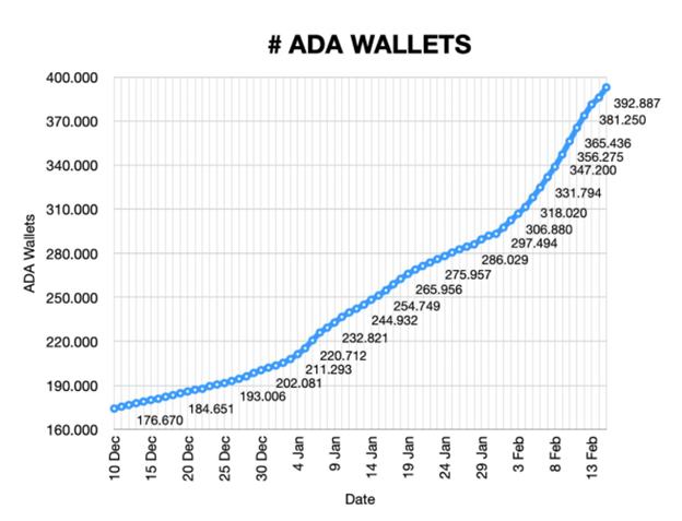 Graph showing the total number of ADA wallets on the market (Source: Pieter Nierop)
