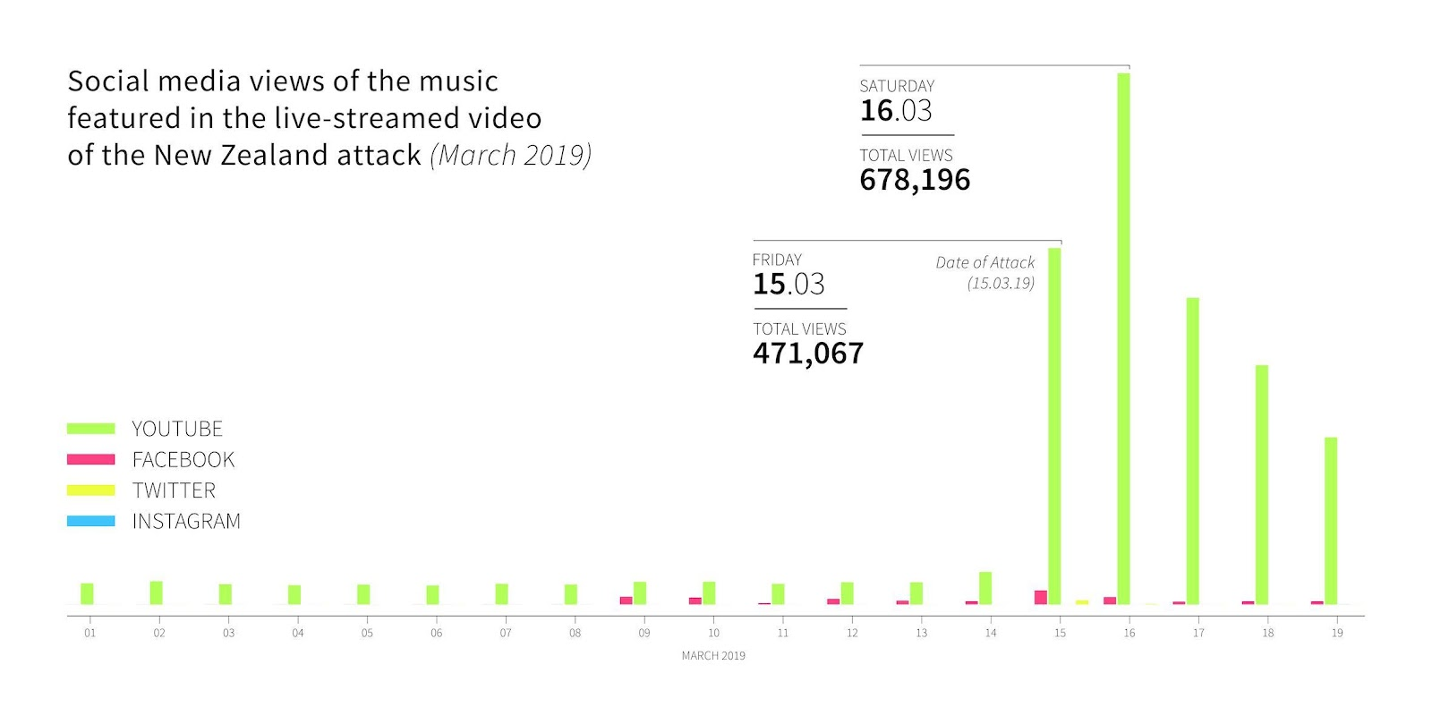 Social media views of the music featured in the live-streamed video of the New Zealand attack (March 2018)