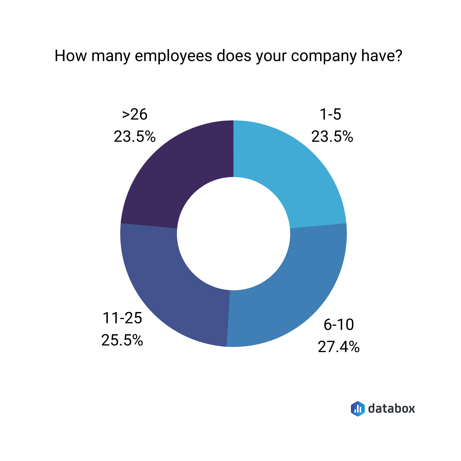 How many employees does your company have?