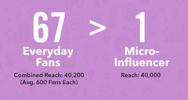 Advocacy Marketing Program