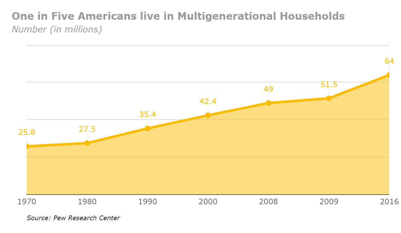 Graphic showing growth of multigenerational households.