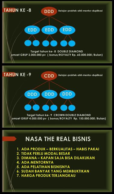 PELUANG BISNIS NASA085231271500