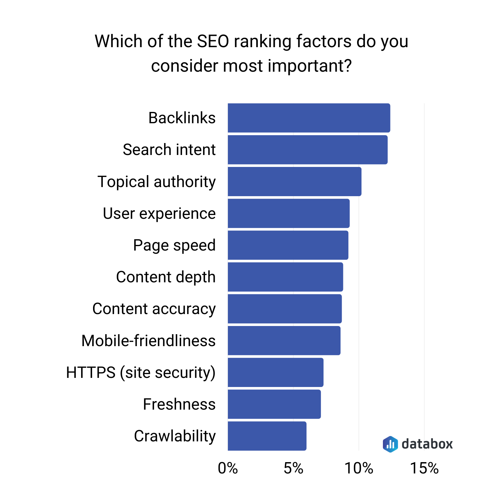 which of the seo ranking factors do you consider the most important