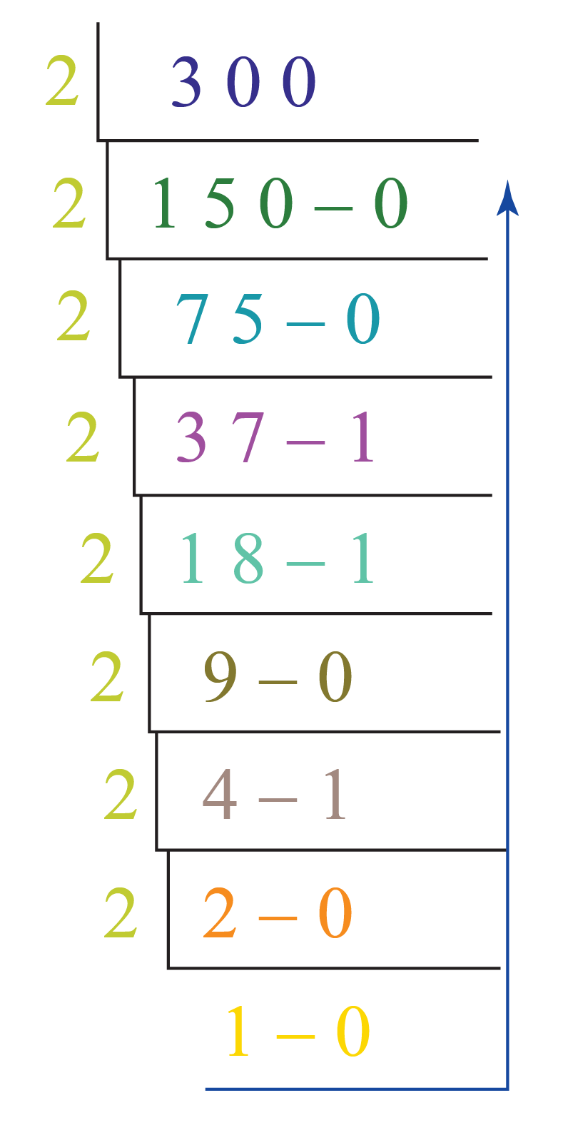 number system conversion of decimal number 300 into binary number system