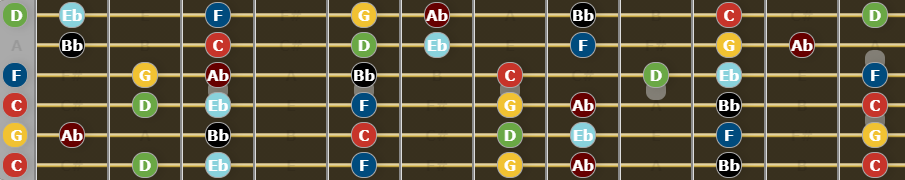 C natural minor scale on fretboard in drop c tuning