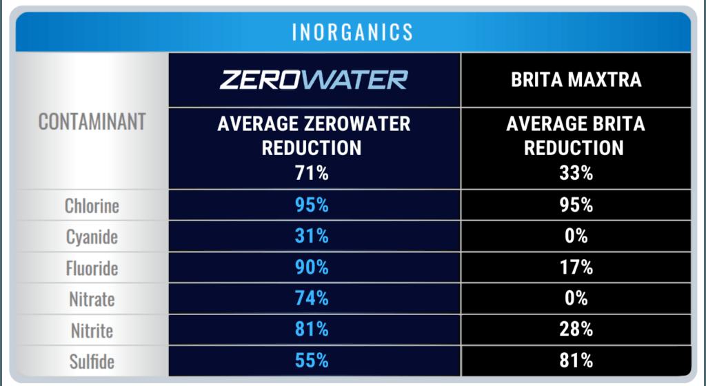 Zerowater vs Brita Inorganic Filtration Chart, Chlorine, Cyanide, Fluoride, Nitrate, Nitrite, Sulfide