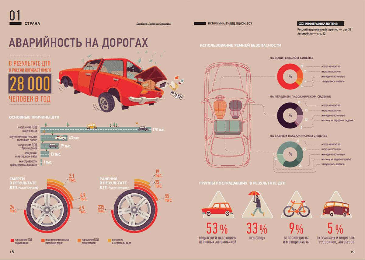 Инфографика об аварийности на дорогах