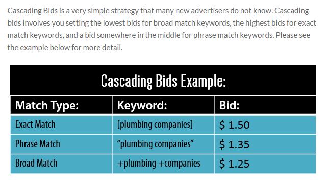 Cascading Bids: mẫu kế hoạch marketing online