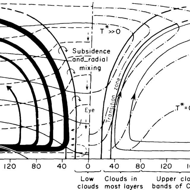 The classic diagram of a mature tropical cyclone (after Palmén and... |  Download Scientific Diagram