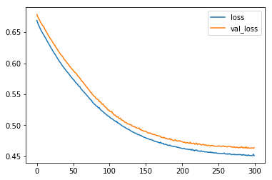 Building a Linear Classifier with Tensorflow Keras