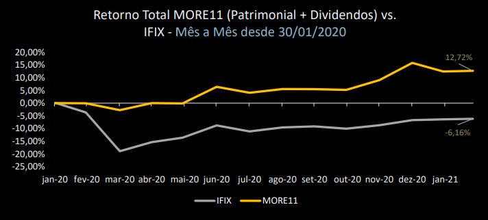 MORE11 anuncia atualização de portfólio e rendimentos de fevereiro