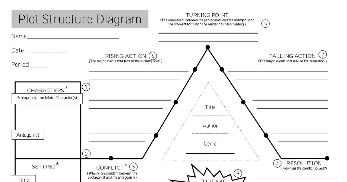 blank plot structure diagram 2012 pdf