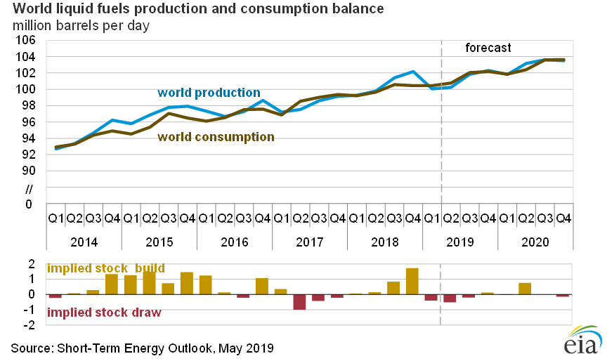 Oil price trend 2019: what to expect from the global oil market?