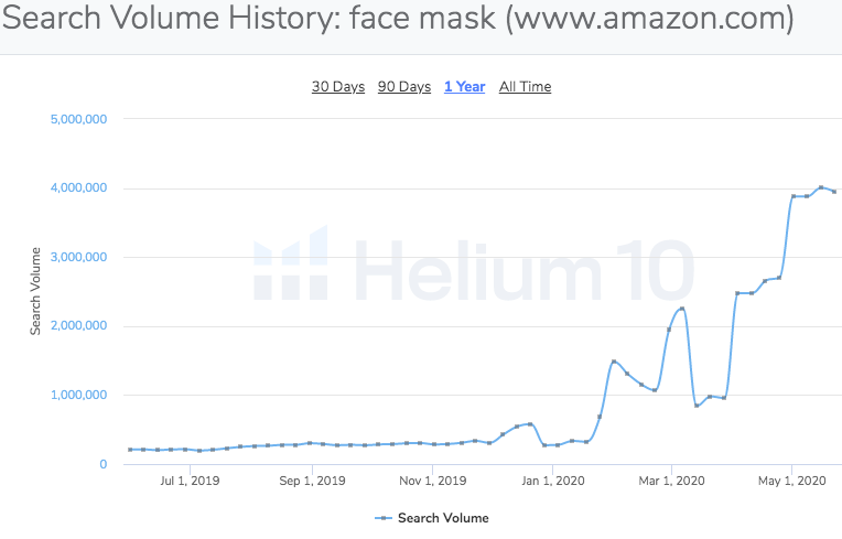 keyword search volume history