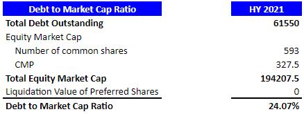 debt-to-marketcap-mindspace-reit