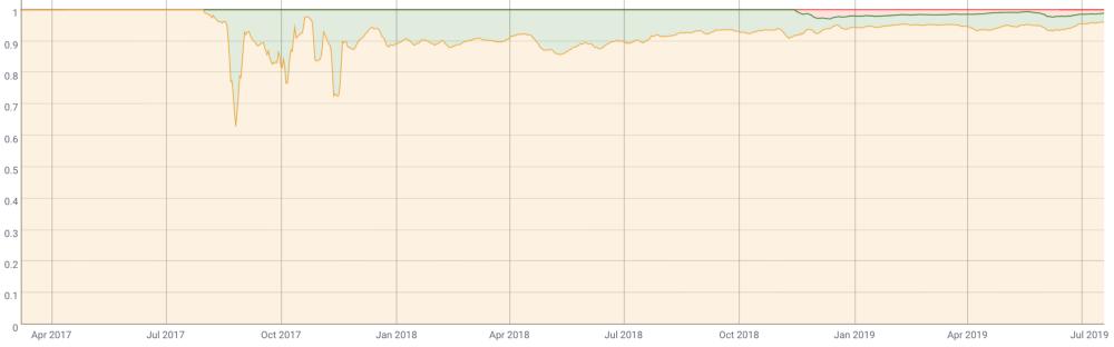 Relative share of miner revenue in Bitcoin, Bitcoin Cash, and Bitcoin Cash SV