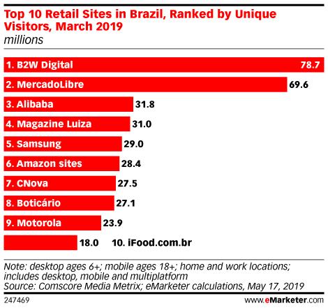 Top retail sites Brasil