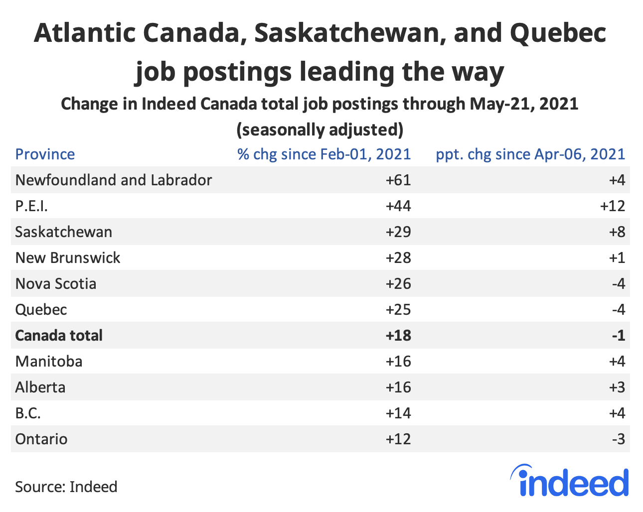 """Table titled """"Ontario job postings fall behind other provinces."""""""