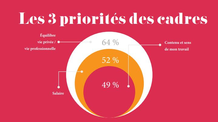 les 3 priorités des cadres