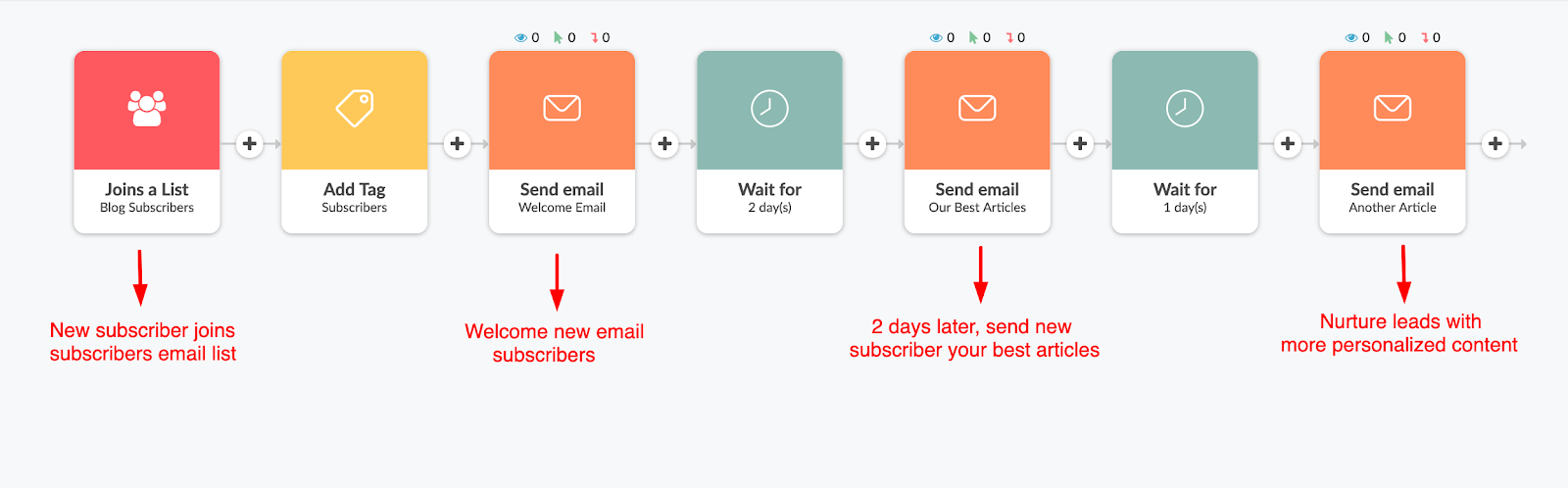 a welcome email campaign design sample in Automizy email workflow