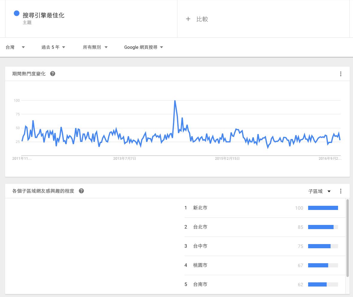 Google搜尋趨勢