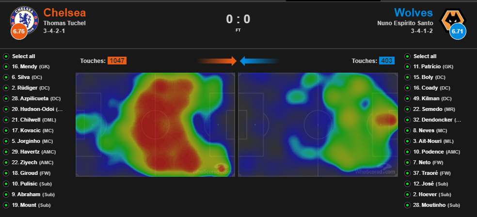 EPL DFS - Chelsea Heat Map 2
