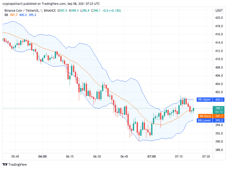 Binance Coin Price Analysis: BNB drops to $390 support, targets lower highs? 1