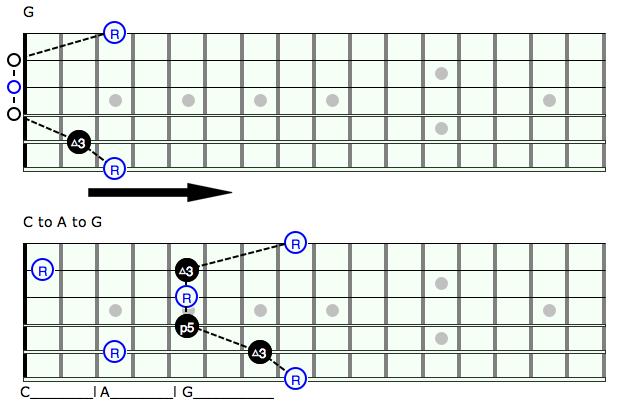 Guitar u00bb Guitar Chords Up The Neck - Music Sheets, Tablature, Chords and Lyrics
