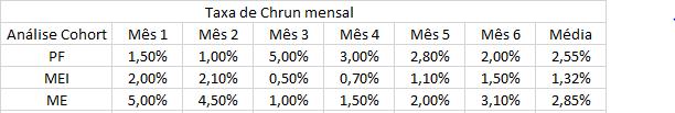 Imagem Tabela Chrun Rate
