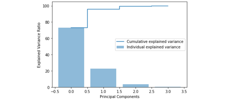Graph represents Principal components VS variance ratio