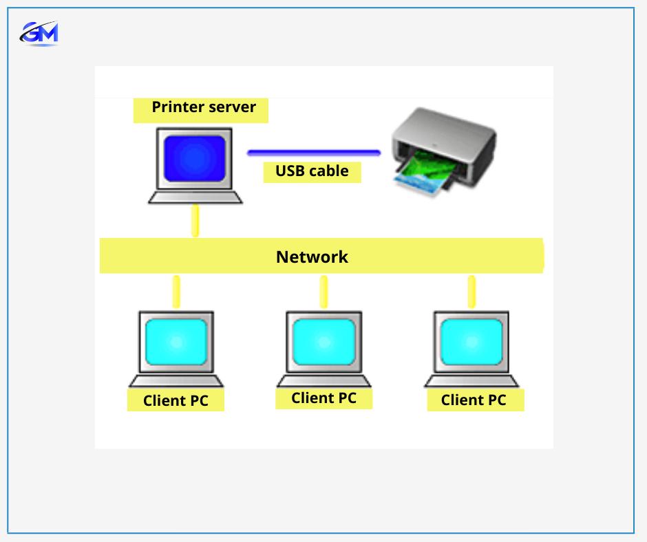 Network printer sharing